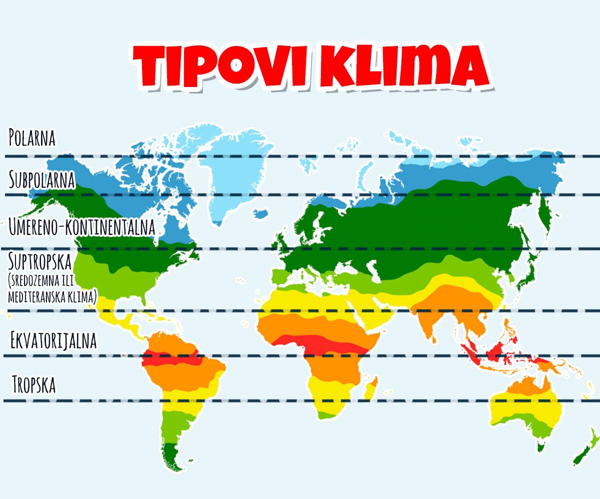 Klimatski činioci, osnovni tipovi klime