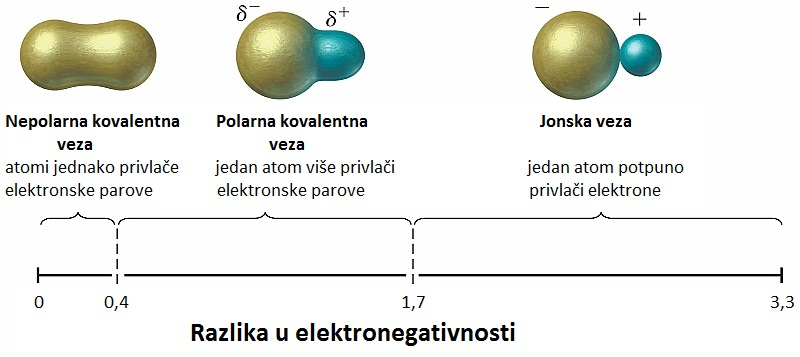 gradation of polar bond