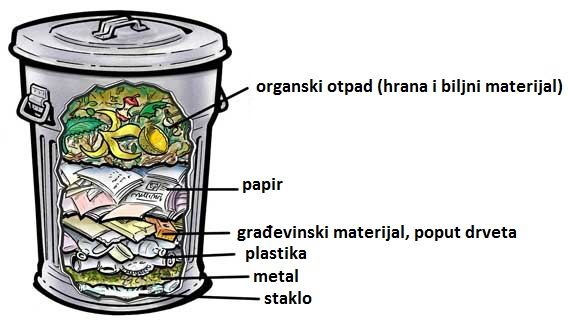 garbage_can_layers