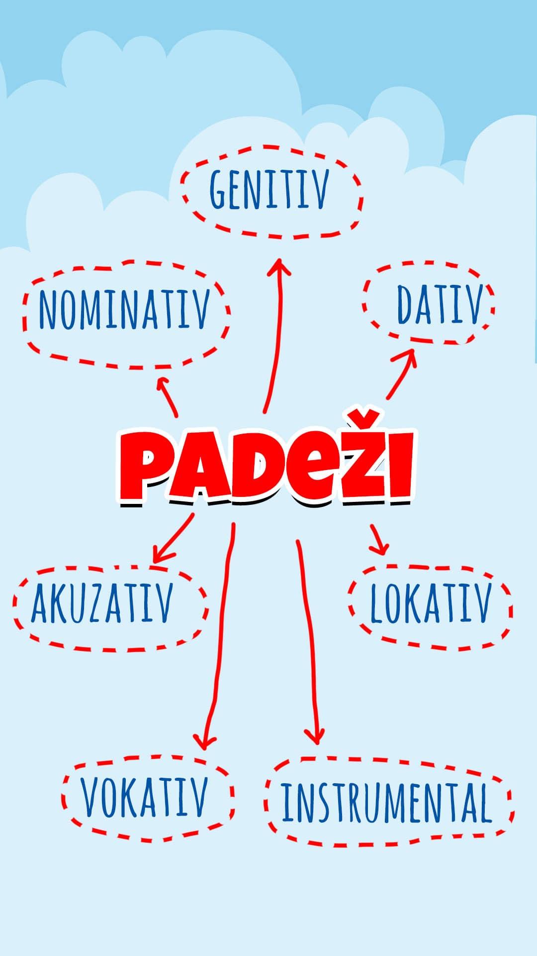 Hrvatski padezi vjezba Hrvatski jezik 5 razred padezi kviz Padezi srpski jezik 7 razred